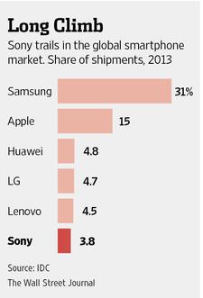Sony marketshare IDC