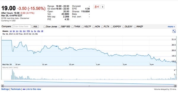 Candy Crush Saga King Stock price