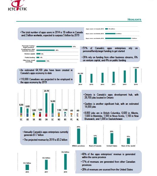 ICTC infographic