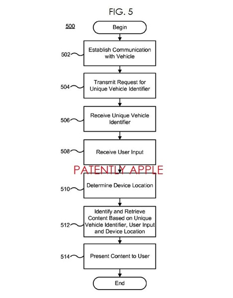 Apple car user manual patent