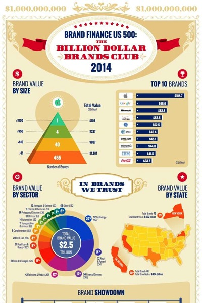 Brand finance us