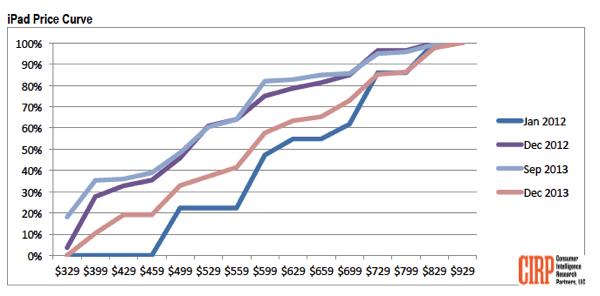 IPad price curve