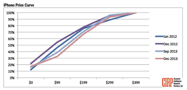 Iphone price curve