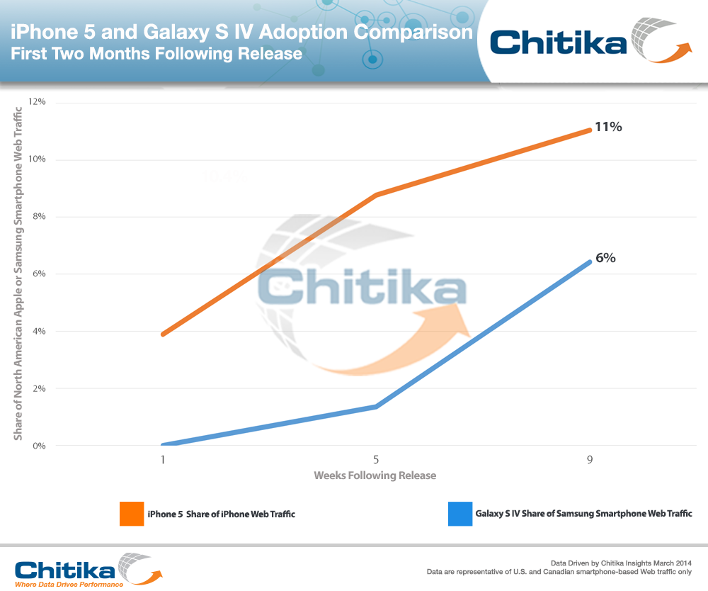 Iphone5 gs4 adoption chitika insights