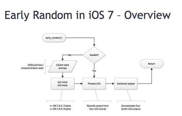 Pseudorandom number generator iOS 7