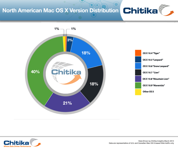 XOSX Distribution Chitika Insights