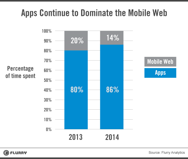 Apps dominate