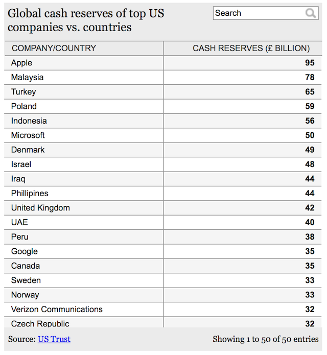 apple and microsoft have more cash reserves than the uk treasury