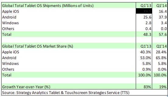 Ipad market share SA