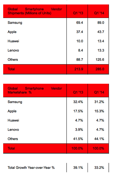 Iphone global market share Q1 2014