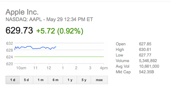 Apple stock price after beats deal