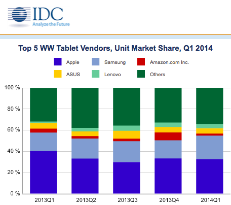 IDC: iPad Will Lose Market Share