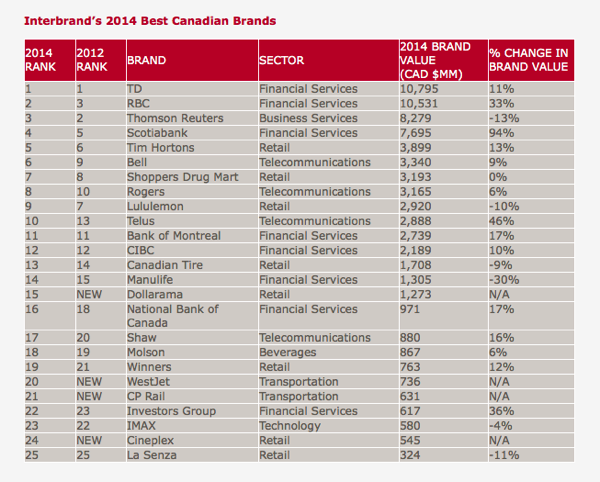 Interbrand Canada rankings 2014