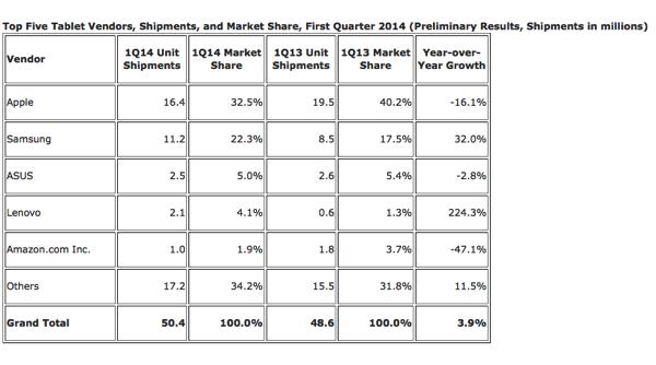 IPad market share 2014 q2