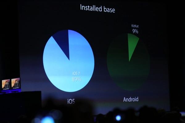 WWDC 2014 pie chart