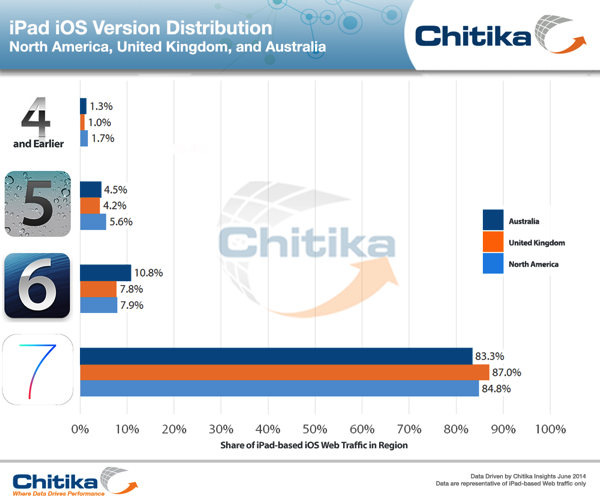 IPad OS Distribution UK AUS NA