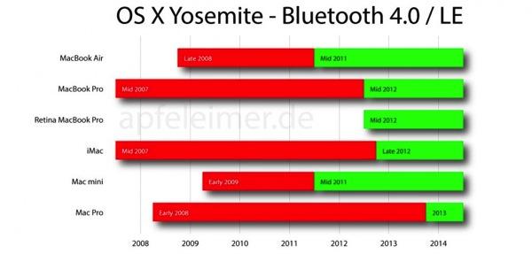 Osx yosemite bluetooth 4 0 le apfeleimer 800x383