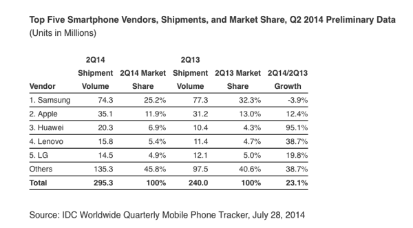 IDC iPhone market share