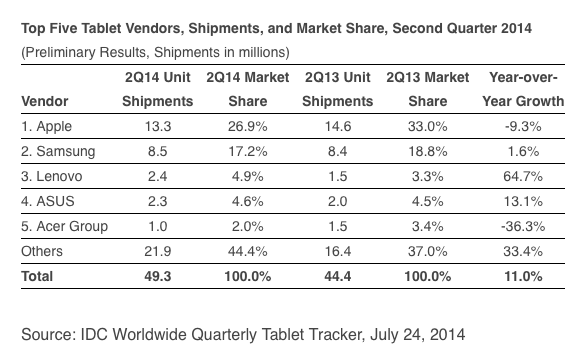 IDC tablet market