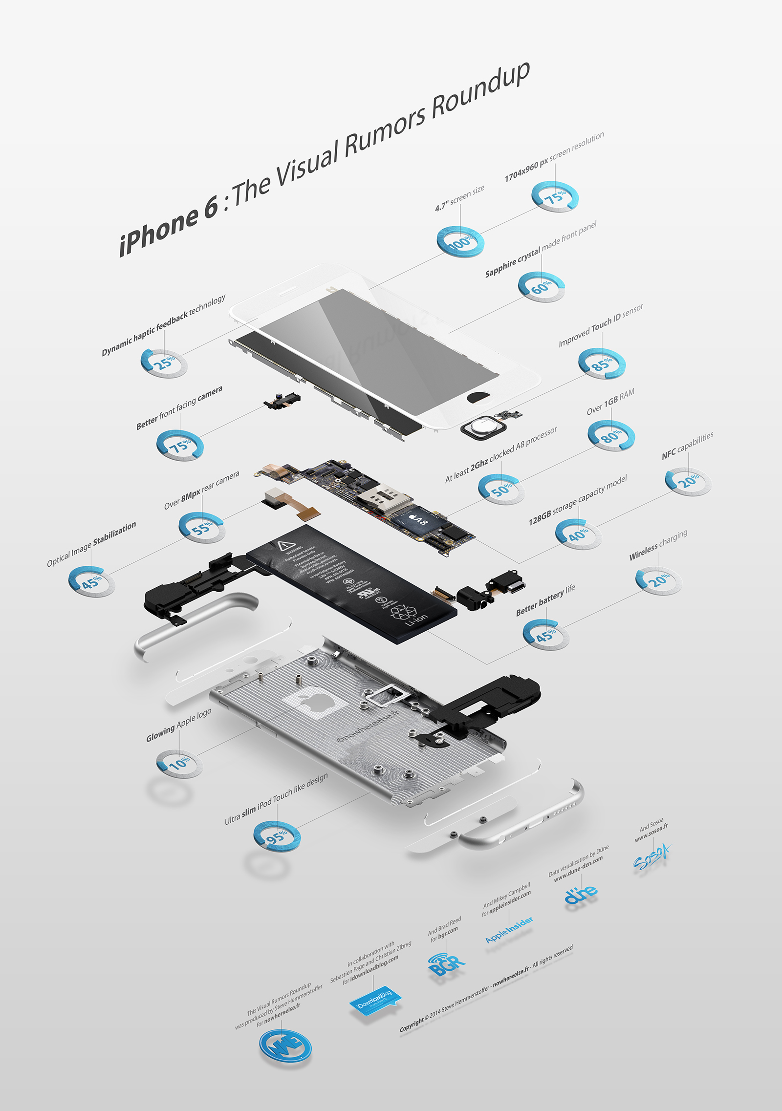 Infographie Rumeurs iPhone 6