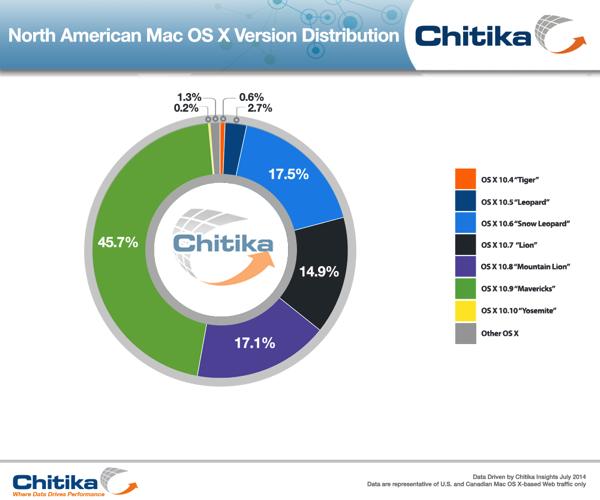 OSX Distribution July2014 ChitikaInsights 1