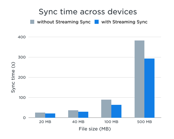 Streaming Sync