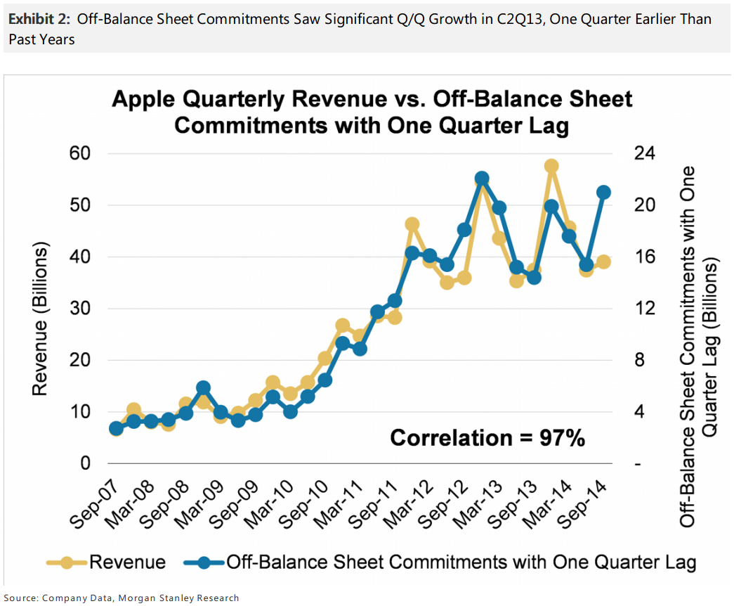 apple_revenue_morgan_stanley