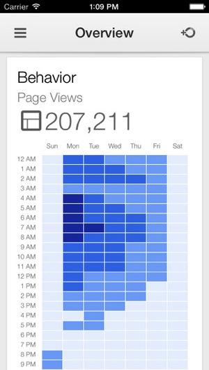 Google analytics iphone 2