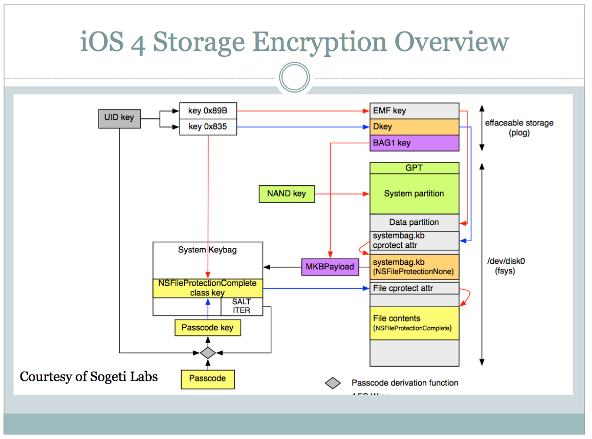 iOS encryption overview
