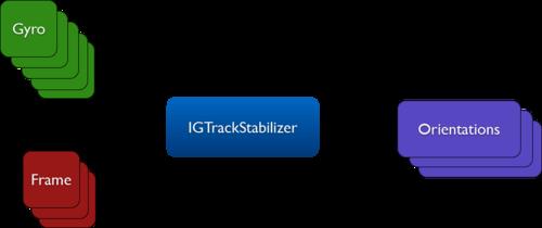 Igstabilizationfilter1