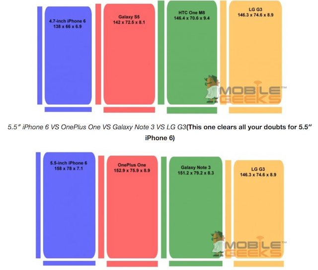 Size Comparison of 'iPhone 6' with LG G3, HTC M8, Galaxy ...
