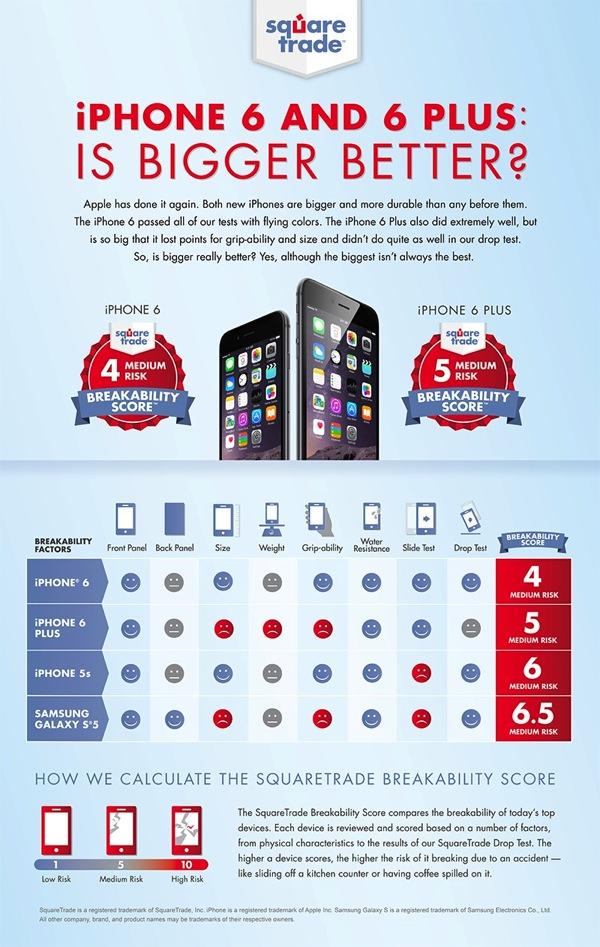 092214 iPhone6Breakability