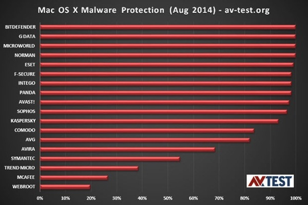 AVTEST macosx anti malware products tests