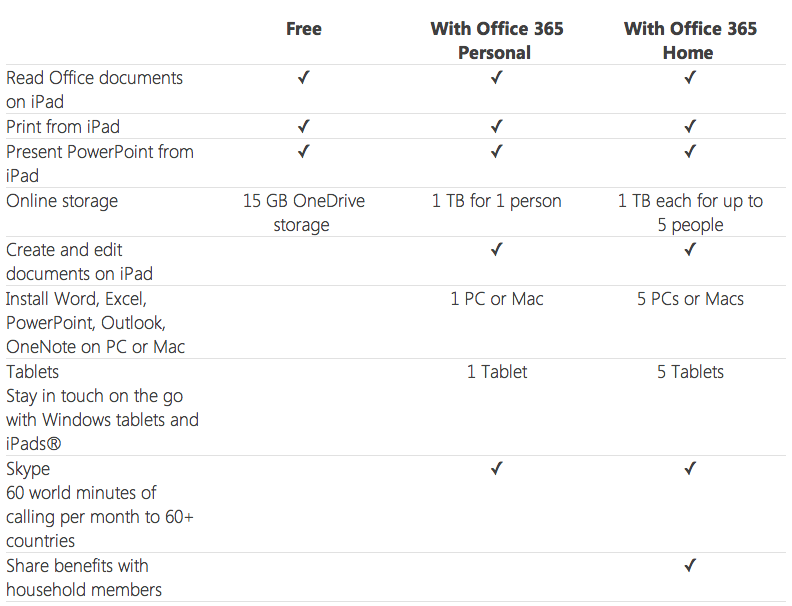 microsoft office ipad pricing