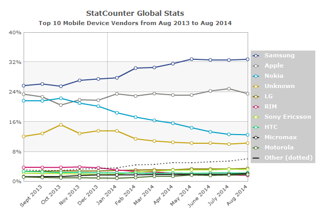 StatCounter vendor ww monthly 201308 201408