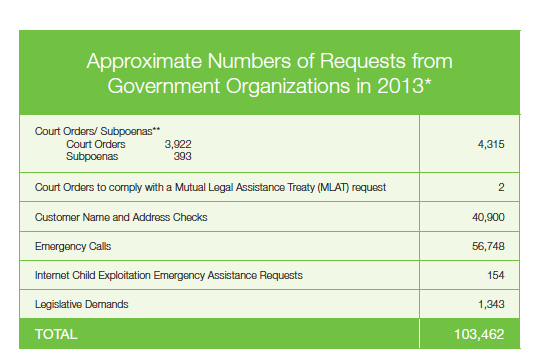 Telus transparency report