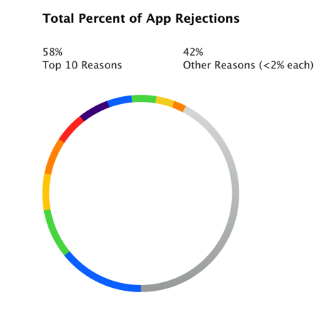 Apple app reject