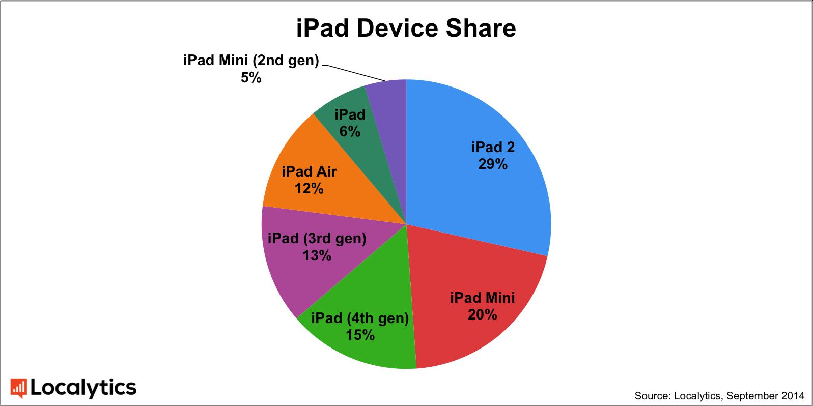 Ipad device share