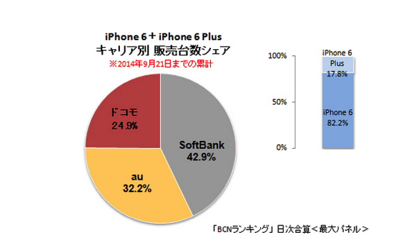 Iphone 6 and 6 plus japanese carriers