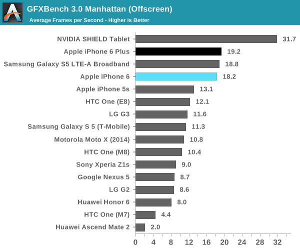 Iphone6 gfxbench 30