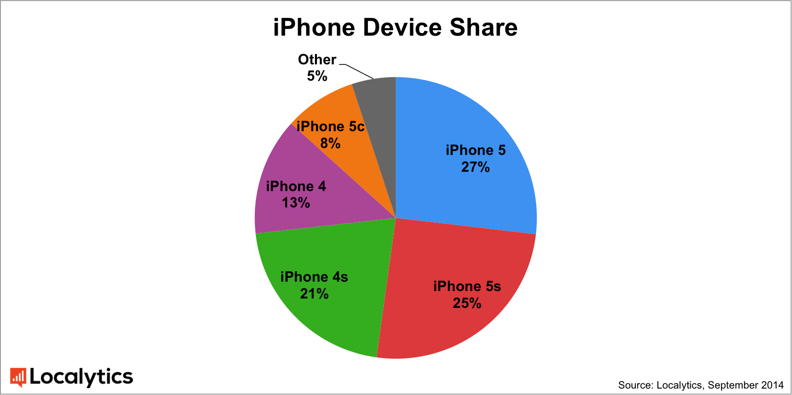 Iphone device share