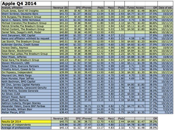 Apple q4 iphone sales analysts