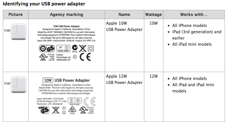Iphone Charger Amp Specs