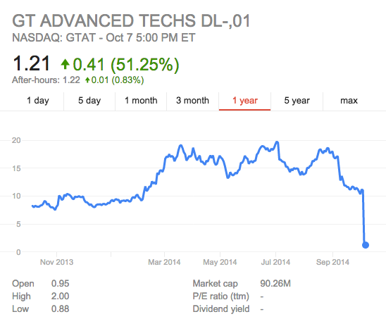 Gt advanced stock price