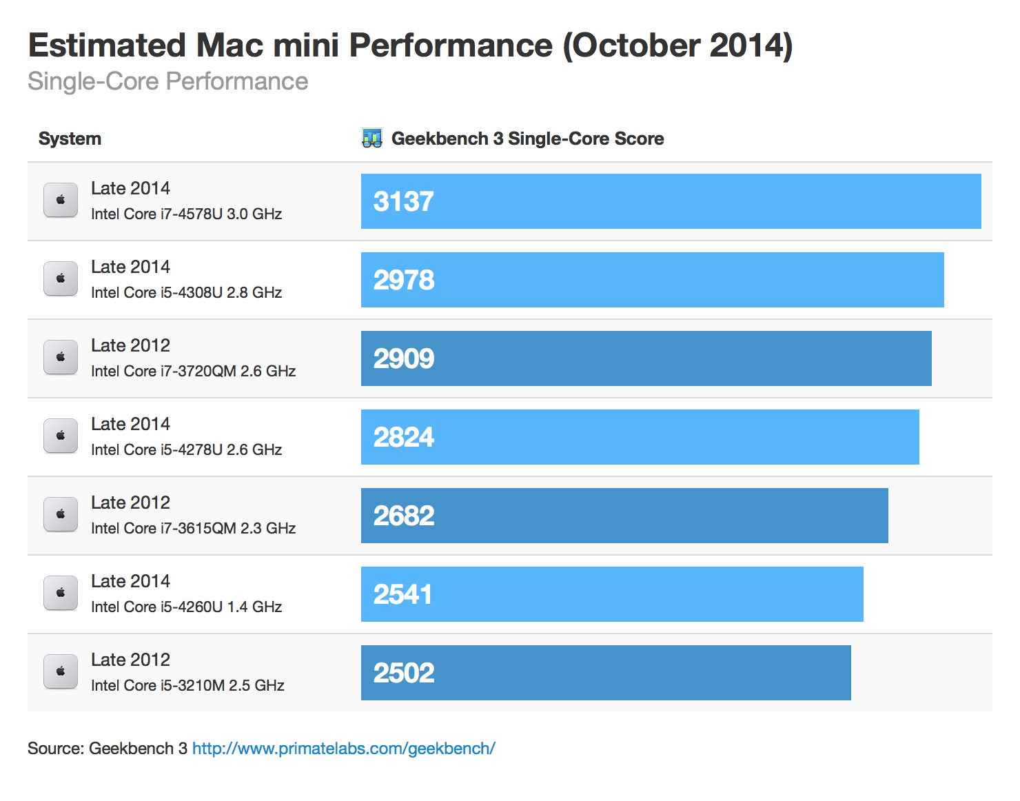 macmini-october-2014-singlecore