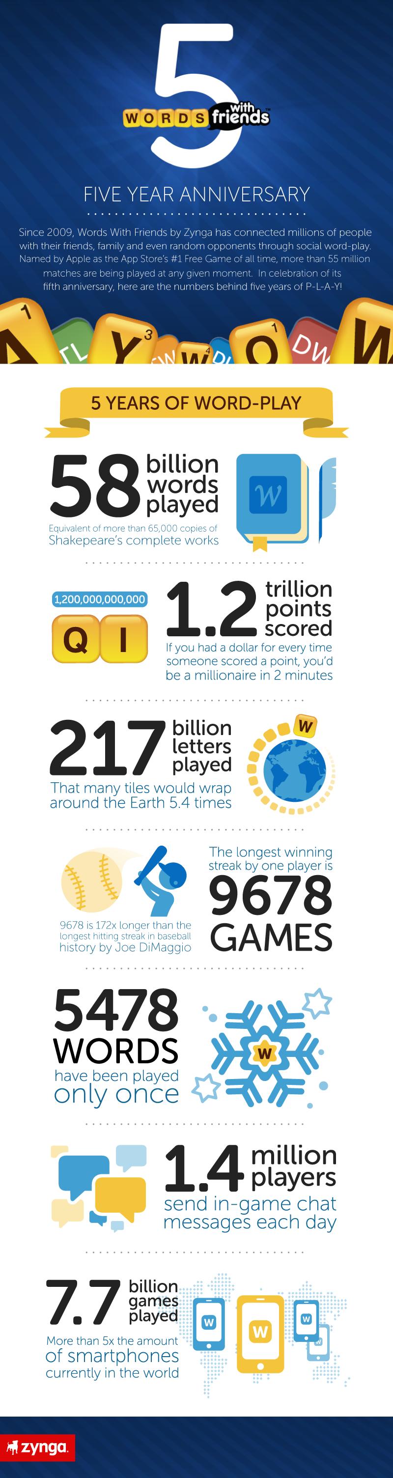 Wwf 5 year infographic 5 yr data