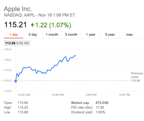 Apple stock price