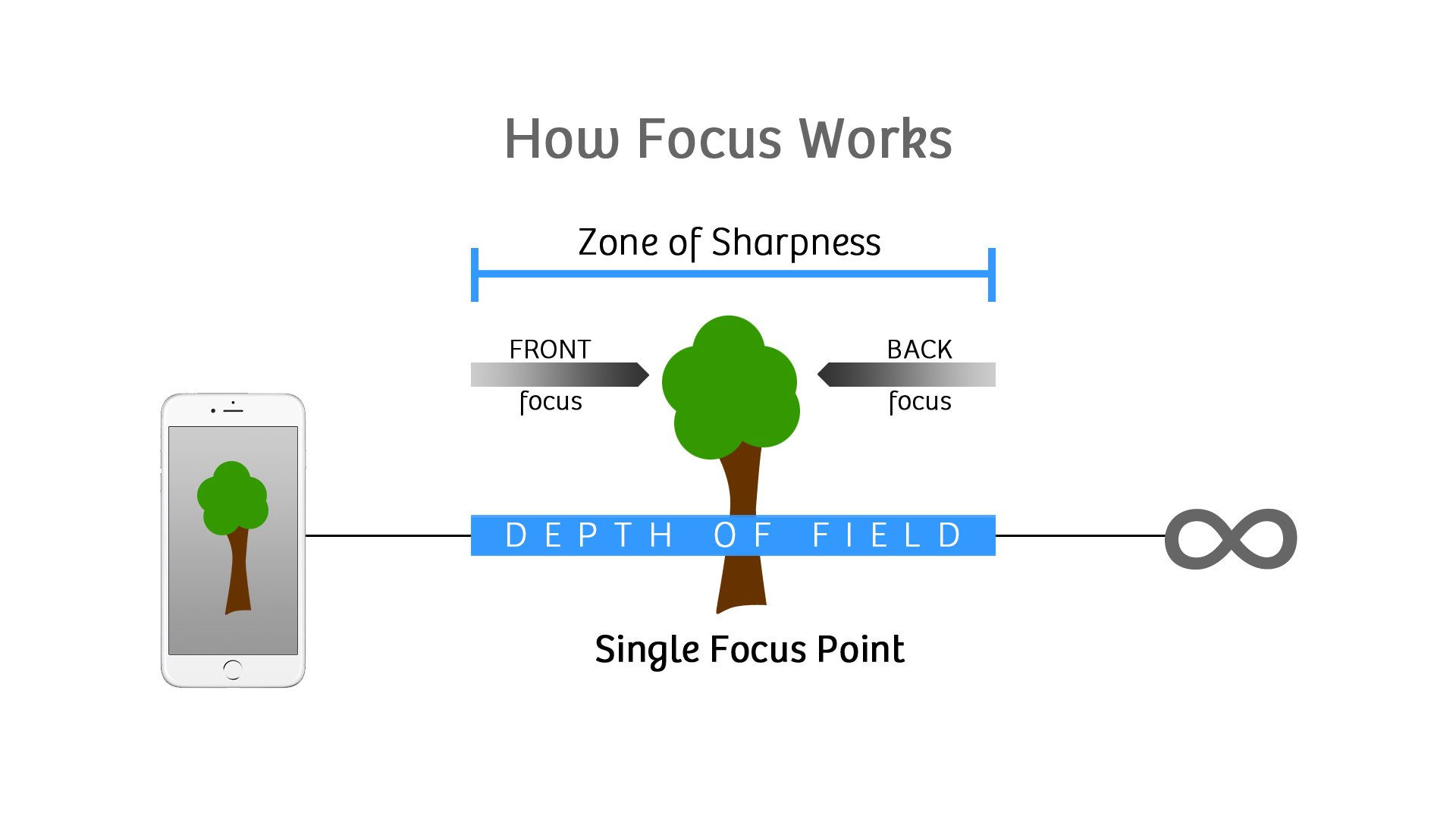 How-Focus-Works