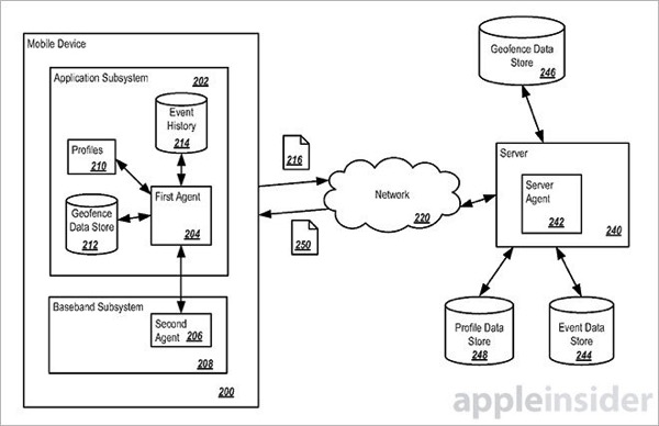 Apple patent geofence