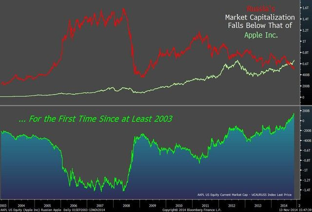 apple_stock_value